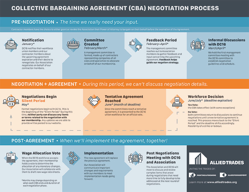 Infographic on Collective Bargaining Agreements